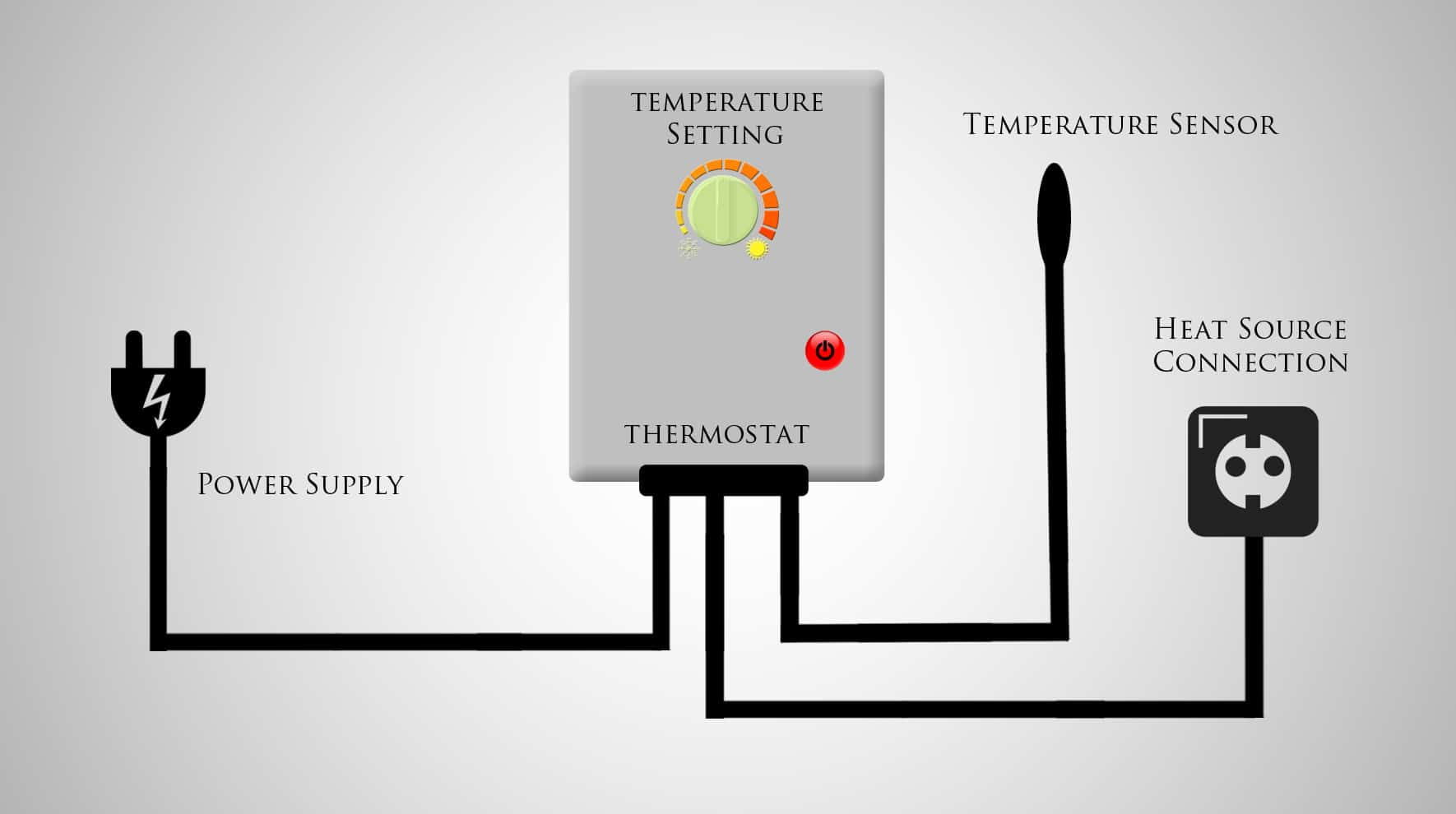Did You Know How Do Home Thermostats Work Digital Circuit Board Wiring Diagram Thermostat